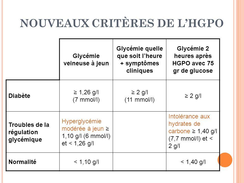 NOUVEAUX CRITÈRES DE LHGPO Glycémie veineuse à jeun Glycémie quelle que soit lheure + symptômes cliniques Glycémie 2 heures après HGPO avec 75 gr de g