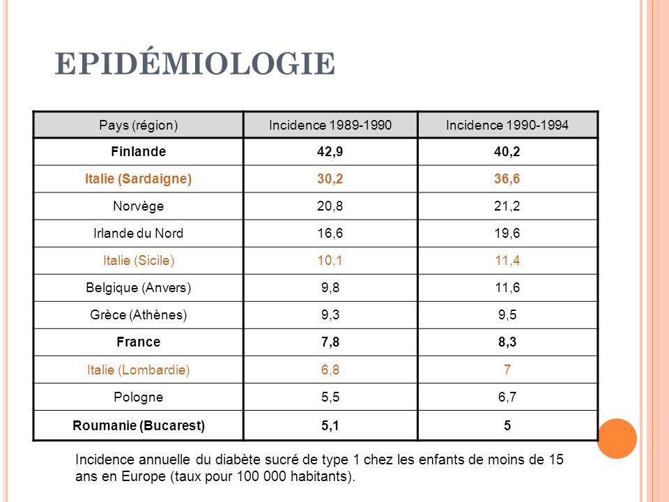 EPIDÉMIOLOGIE Pays (région)Incidence 1989-1990Incidence 1990-1994 Finlande42,940,2 Italie (Sardaigne)30,236,6 Norvège20,821,2 Irlande du Nord16,619,6