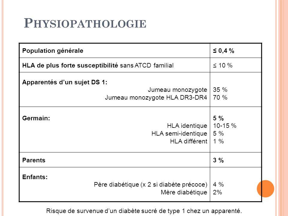 P HYSIOPATHOLOGIE Population générale 0,4 % HLA de plus forte susceptibilité sans ATCD familial 10 % Apparentés dun sujet DS 1: Jumeau monozygote Jume