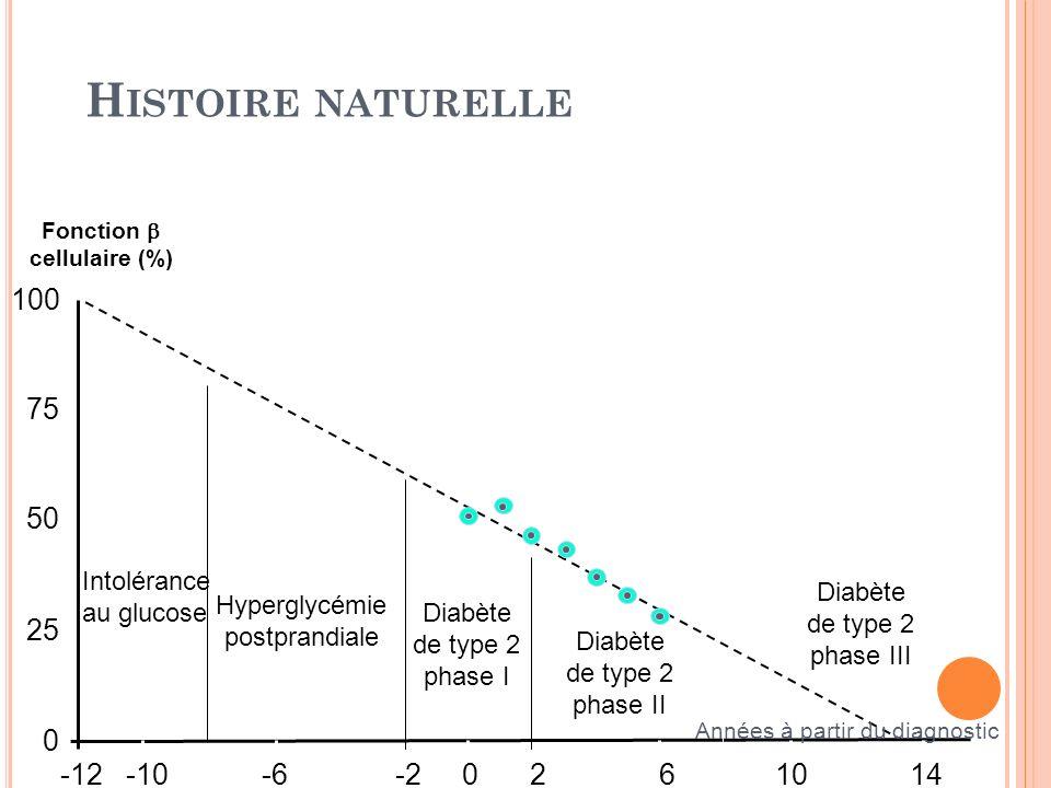 Fonction cellulaire (%) Hyperglycémie postprandiale Intolérance au glucose Diabète de type 2 phase I 25 100 75 0 50 -12-10-6-20261014 Années à partir