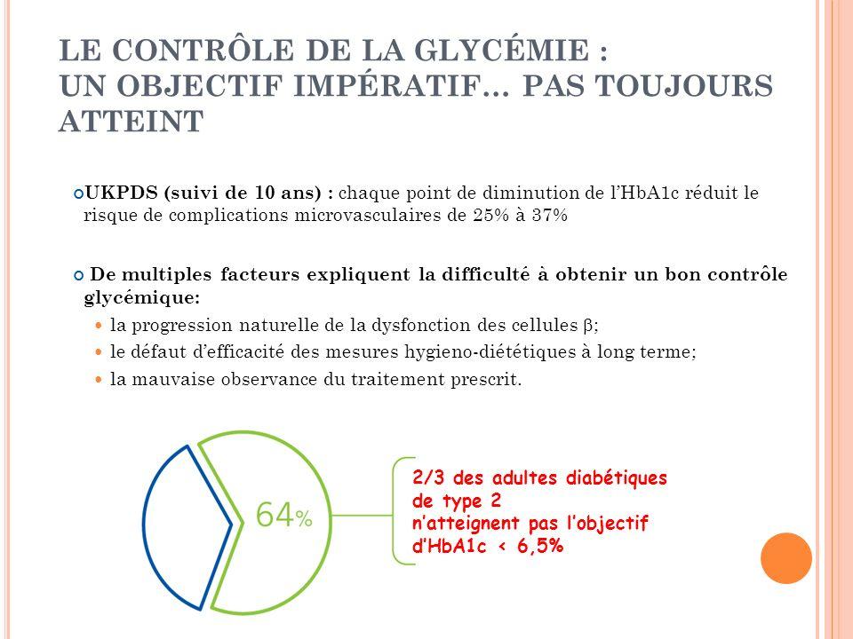 LE CONTRÔLE DE LA GLYCÉMIE : UN OBJECTIF IMPÉRATIF… PAS TOUJOURS ATTEINT UKPDS (suivi de 10 ans) : chaque point de diminution de lHbA1c réduit le risq