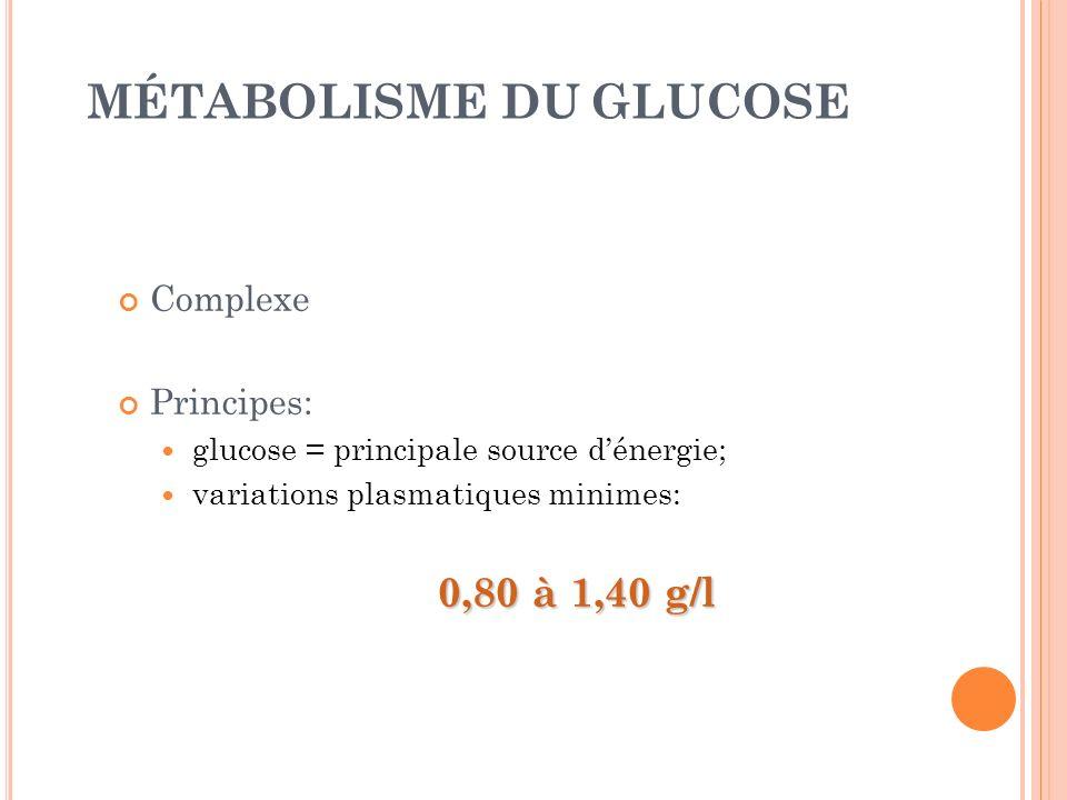 MÉTABOLISME DU GLUCOSE Complexe Principes: glucose = principale source dénergie; variations plasmatiques minimes: 0,80 à 1,40 g/l