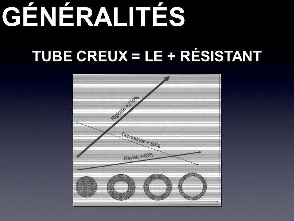 GÉNÉRALITÉSGÉNÉRALITÉS TUBE CREUX = LE + RÉSISTANT