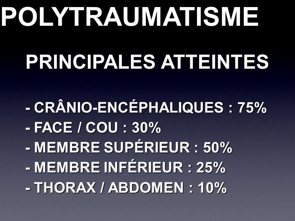- CRÂNIO-ENCÉPHALIQUES : 75% - FACE / COU : 30% - MEMBRE SUPÉRIEUR : 50% - MEMBRE INFÉRIEUR : 25% - THORAX / ABDOMEN : 10% POLYTRAUMATISMEPOLYTRAUMATISME PRINCIPALES ATTEINTES