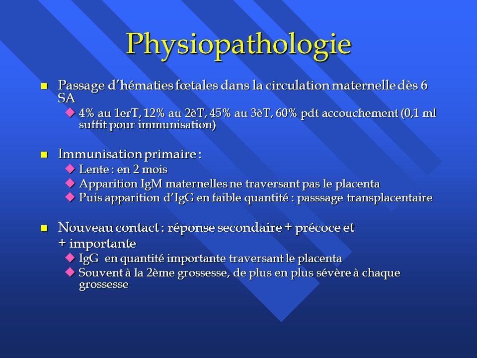 Physiopathologie n Passage dhématies fœtales dans la circulation maternelle dès 6 SA u4% au 1erT, 12% au 2èT, 45% au 3èT, 60% pdt accouchement (0,1 ml