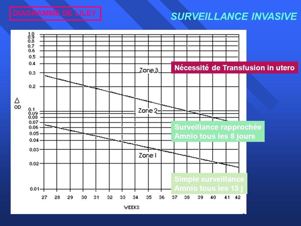 DIAGRAMME DE LILEY Nécessité de Transfusion in utero Surveillance rapprochée Amnio tous les 8 jours Simple surveillance Amnio tous les 15 j SURVEILLAN