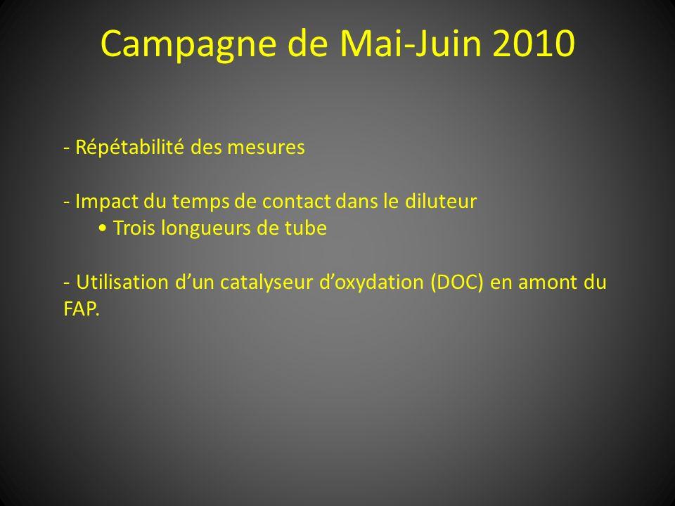 Campagne de Mai-Juin 2010 - Répétabilité des mesures - Impact du temps de contact dans le diluteur Trois longueurs de tube - Utilisation dun catalyseu