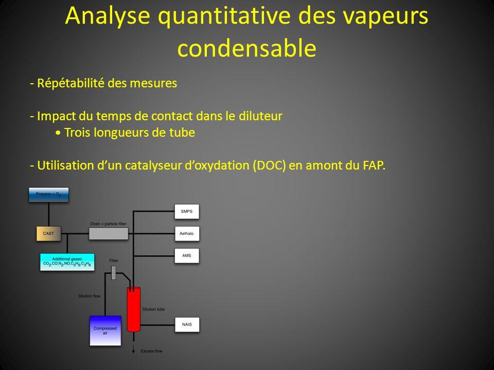 Analyse quantitative des vapeurs condensable - Répétabilité des mesures - Impact du temps de contact dans le diluteur Trois longueurs de tube - Utilis