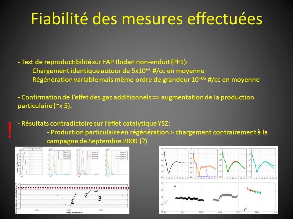 Fiabilité des mesures effectuées - Test de reproductibilité sur FAP Ibiden non-enduit (PF1): Chargement identique autour de 5x10 +4 #/cc en moyenne Ré