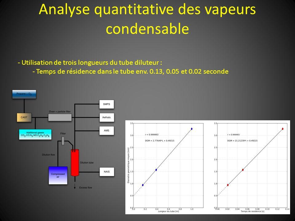 Analyse quantitative des vapeurs condensable - Utilisation de trois longueurs du tube diluteur : - Temps de résidence dans le tube env. 0.13, 0.05 et