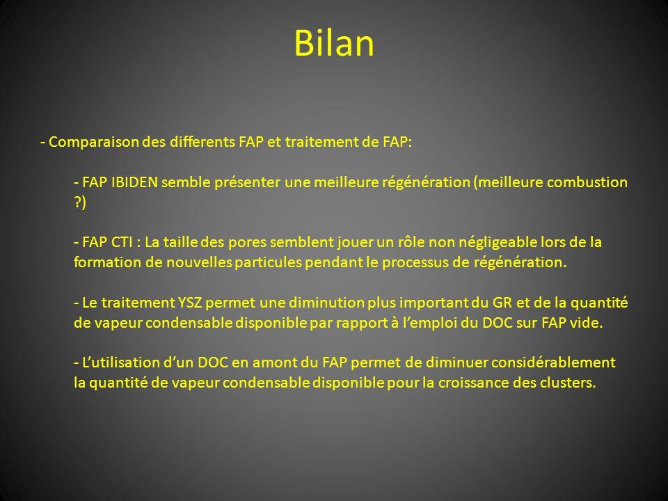 Bilan - Comparaison des differents FAP et traitement de FAP: - FAP IBIDEN semble présenter une meilleure régénération (meilleure combustion ?) - FAP C