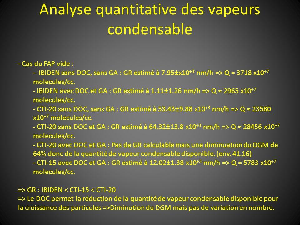 Analyse quantitative des vapeurs condensable - Cas du FAP vide : - IBIDEN sans DOC, sans GA : GR estimé à 7.95±x10 +3 nm/h => Q 3718 x10 +7 molecules/