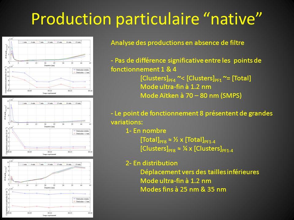 Production particulaire native Analyse des productions en absence de filtre - Pas de différence significative entre les points de fonctionnement 1 & 4
