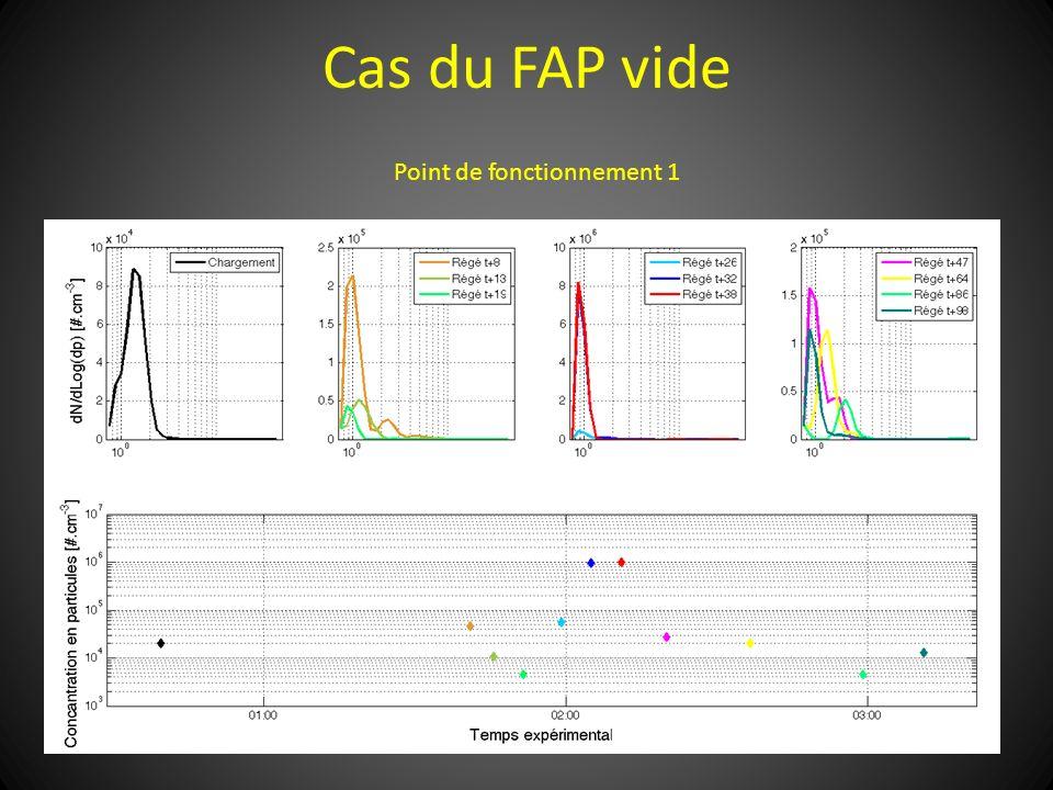 Cas du FAP vide Point de fonctionnement 1