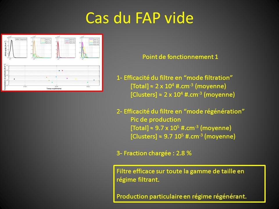 Cas du FAP vide Point de fonctionnement 1 1- Efficacité du filtre en mode filtration [Total] 2 x 10 4 #.cm -3 (moyenne) [Clusters] 2 x 10 4 #.cm -3 (m