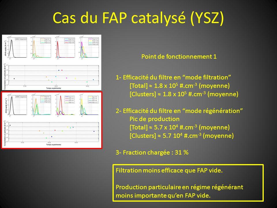 Cas du FAP catalysé (YSZ) Point de fonctionnement 1 1- Efficacité du filtre en mode filtration [Total] 1.8 x 10 5 #.cm -3 (moyenne) [Clusters] 1.8 x 1