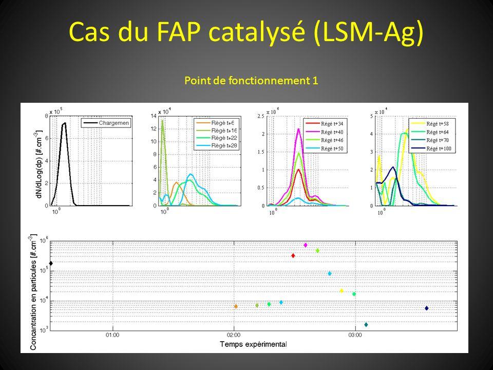 Cas du FAP catalysé (LSM-Ag) Point de fonctionnement 1