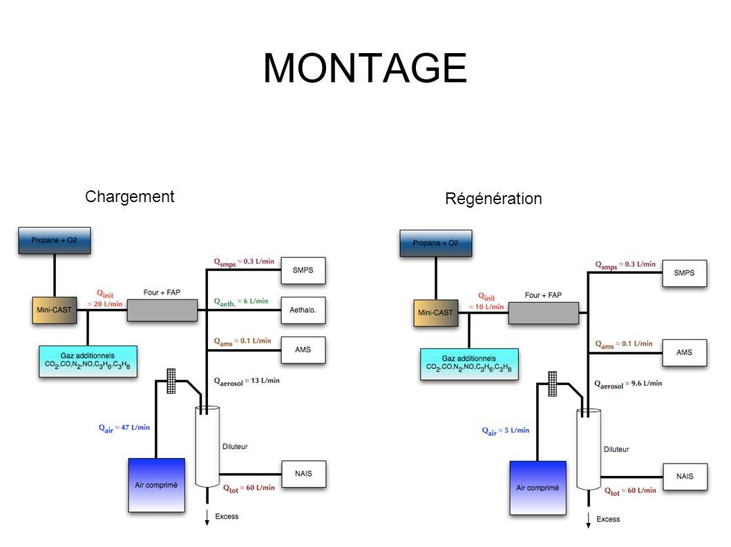 MONTAGE Chargement Régénération