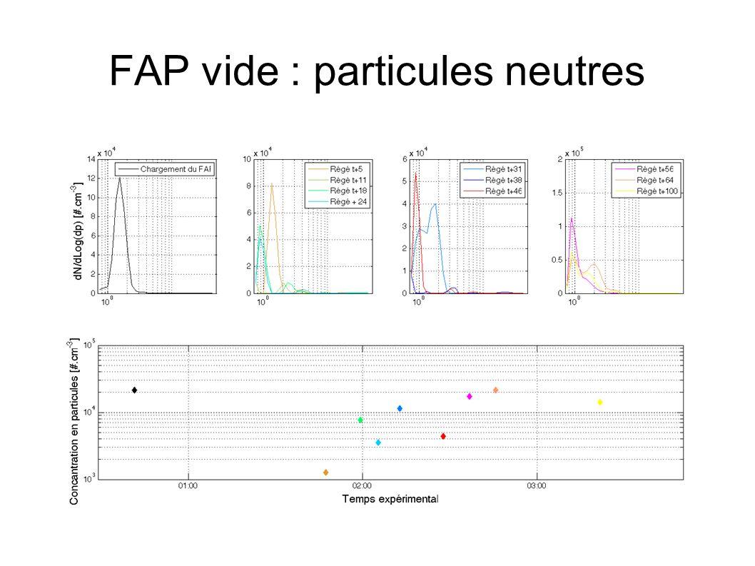 FAP vide : particules neutres