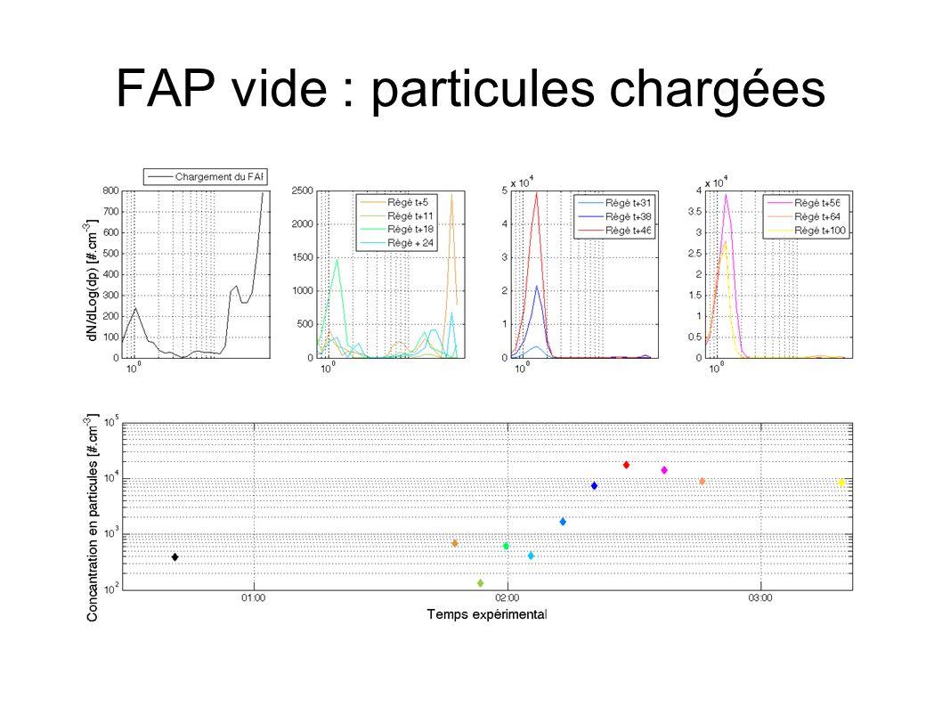 FAP vide : particules chargées