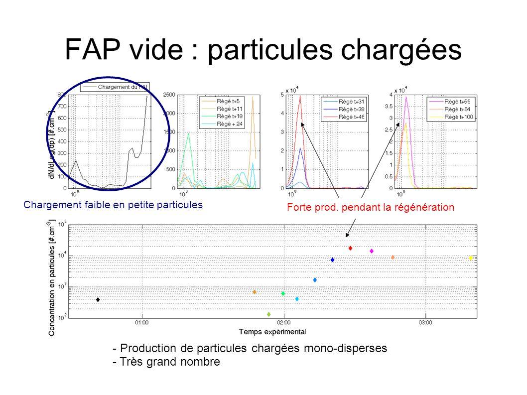 Chargement faible en petite particules Forte prod.