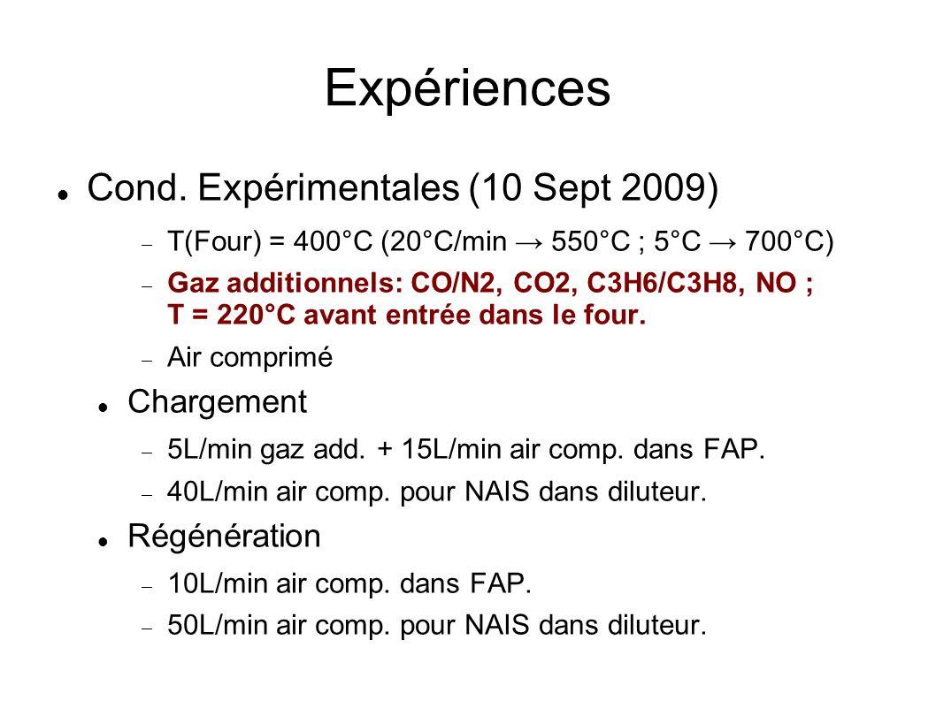 Expériences Cond.