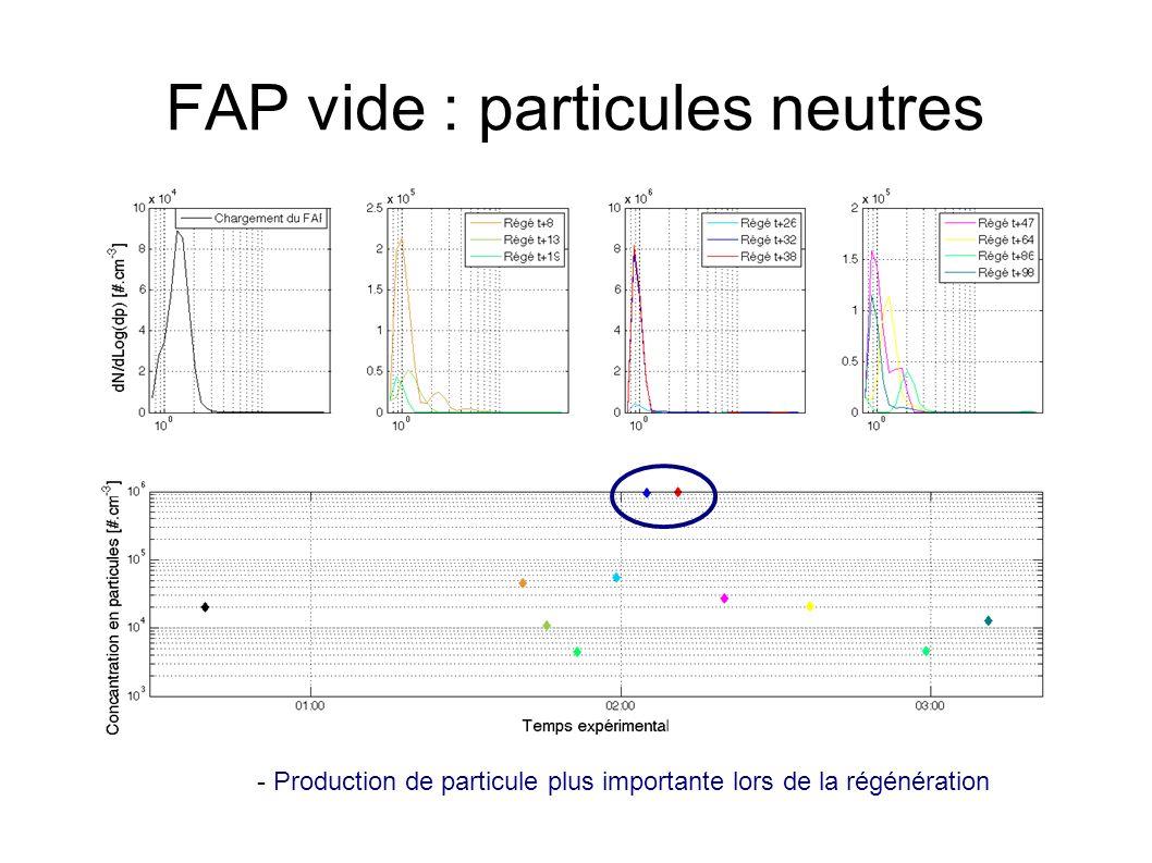 FAP vide : particules neutres - Production de particule plus importante lors de la régénération