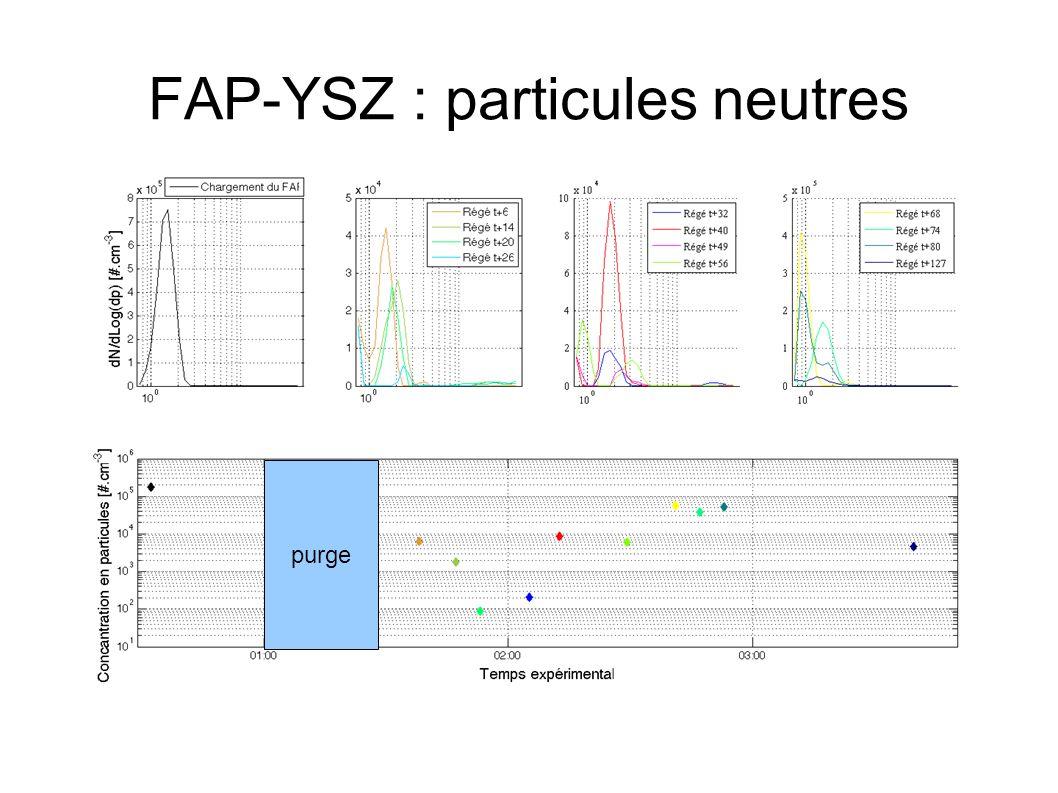 FAP-YSZ : particules neutres purge