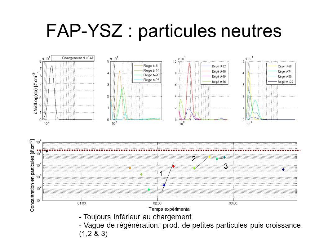 FAP-YSZ : particules neutres 1 2 3 - Toujours inférieur au chargement - Vague de régénération: prod.