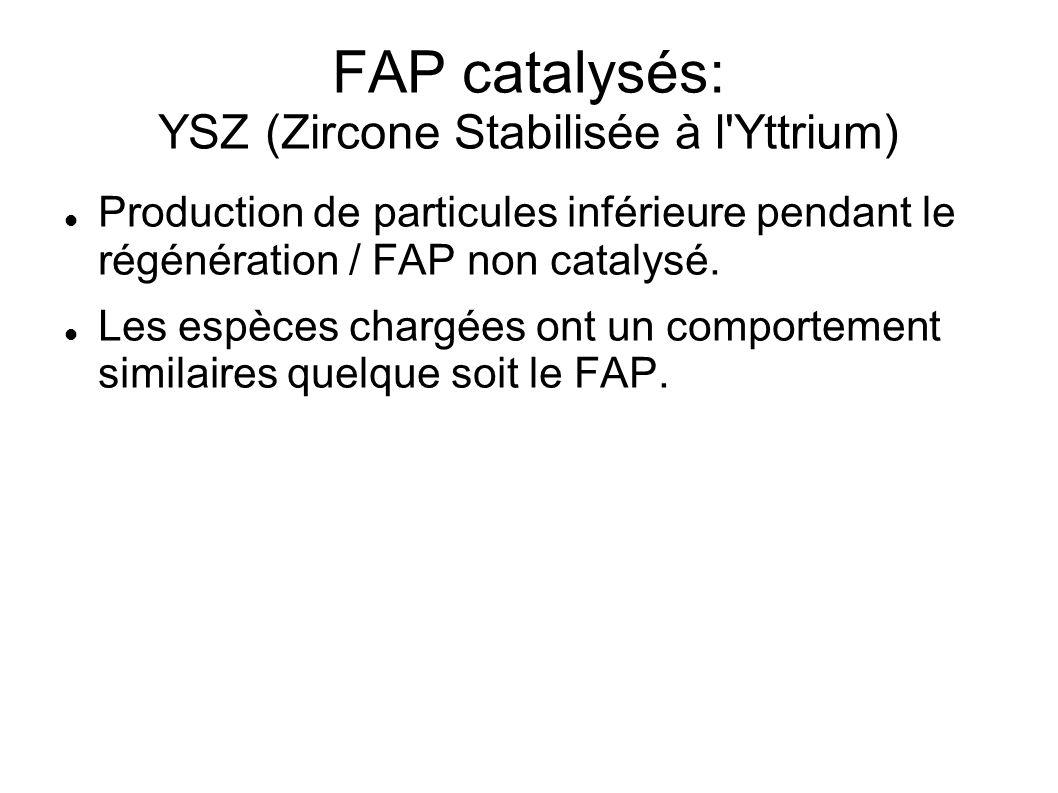 FAP catalysés: YSZ (Zircone Stabilisée à l Yttrium) Production de particules inférieure pendant le régénération / FAP non catalysé.