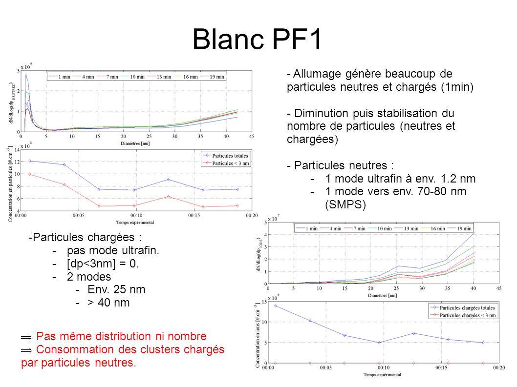 Blanc PF1 - Allumage génère beaucoup de particules neutres et chargés (1min) - Diminution puis stabilisation du nombre de particules (neutres et chargées) - Particules neutres : -1 mode ultrafin à env.