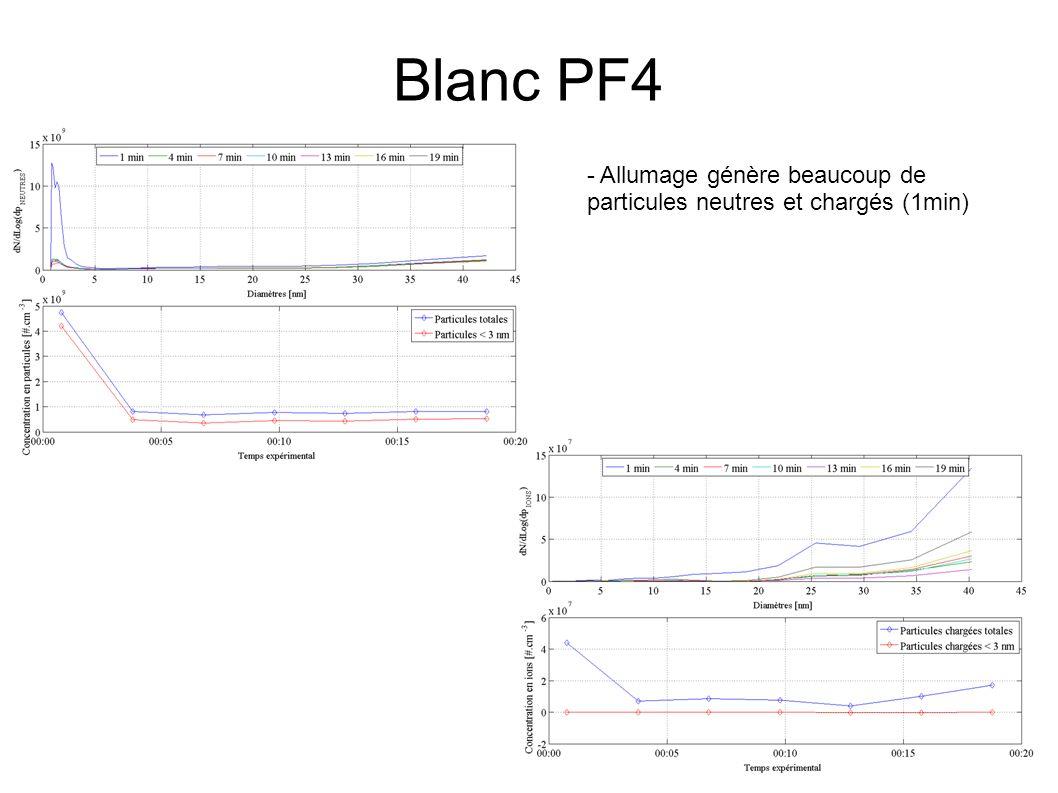 Blanc PF4 - Allumage génère beaucoup de particules neutres et chargés (1min) - Diminution puis stabilisation du nombre de particules neutres - Particules neutres : -1 mode ultrafin à env.