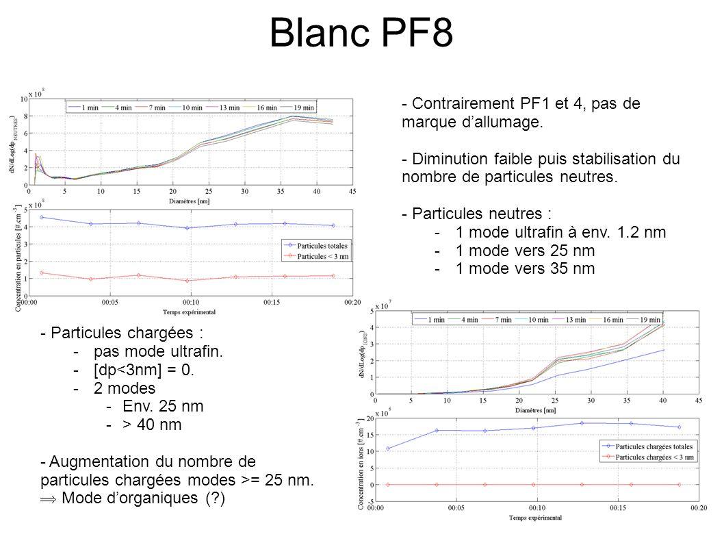Blanc CAST: PF1,PF4 & PF8 - Peu de différence entre PF1 et PF4: - Mode neutre ultrafin - Mode organique (?) chargé vers 25 et > 40 nm.