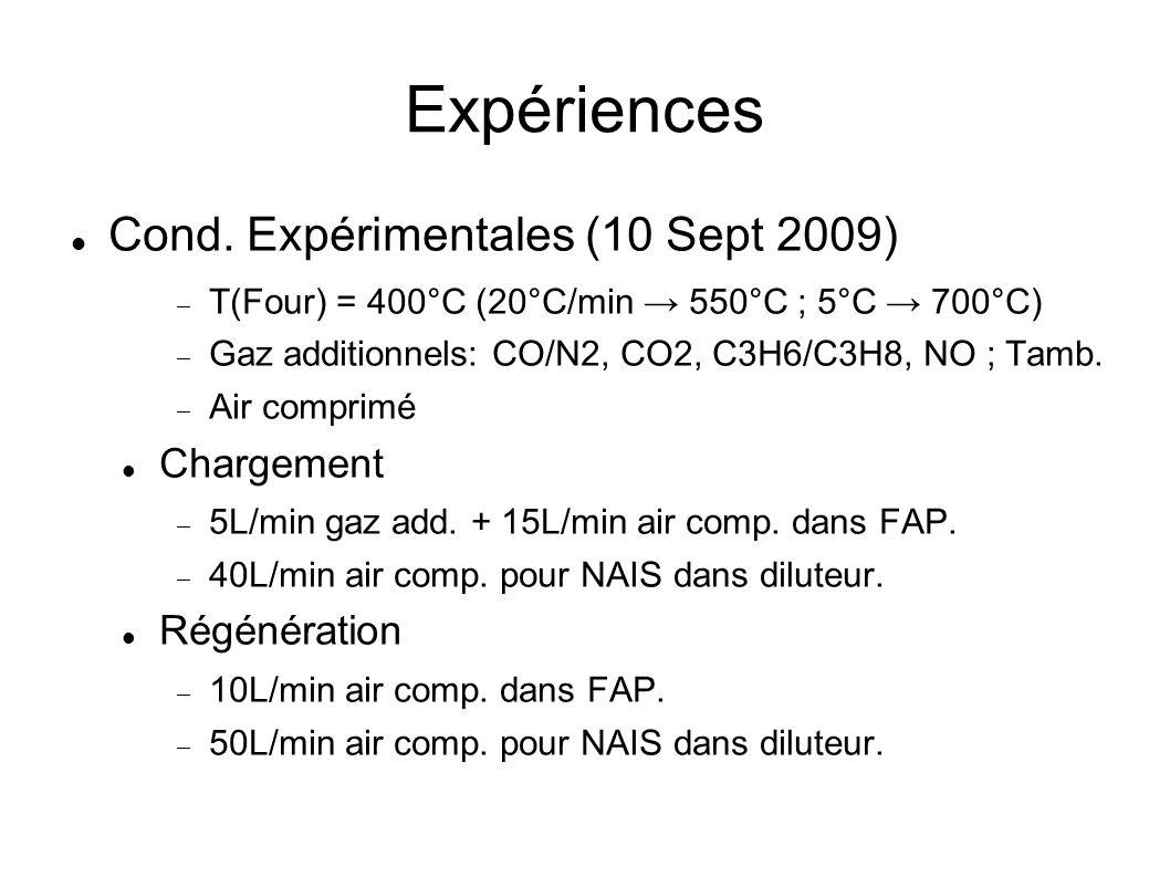 FAP vide : particules chargées - Production de particules chargées mono-disperses - Très grand nombre et prod.