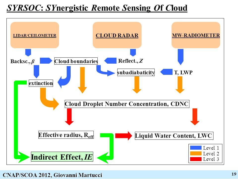 19 CNAP/SCOA 2012, Giovanni Martucci SYRSOC: SYnergistic Remote Sensing Of Cloud LIDAR/CEILOMETER CLOUD RADAR MW-RADIOMETER extinction T, LWP subadiabaticity Cloud Droplet Number Concentration, CDNC Cloud boundaries Reflect., Z Backsc., β Effective radius, R eff Liquid Water Content, LWC Level 1 Level 2 Level 3 Indirect Effect, IE