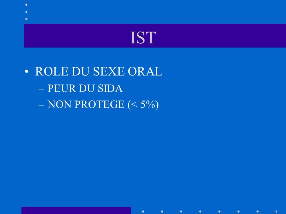 IST ROLE DU SEXE ORAL –PEUR DU SIDA –NON PROTEGE (< 5%)