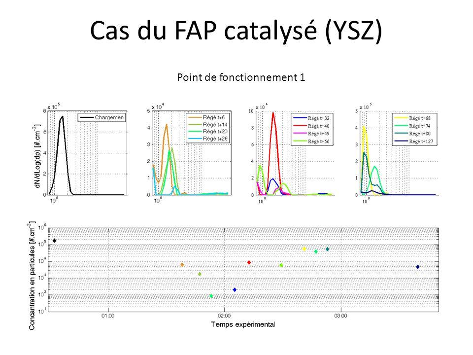 Cas du FAP catalysé (YSZ) Point de fonctionnement 1