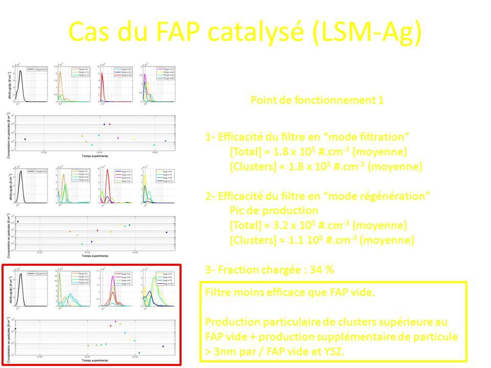 Cas du FAP catalysé (LSM-Ag) Point de fonctionnement 1 1- Efficacité du filtre en mode filtration [Total] 1.8 x 10 5 #.cm -3 (moyenne) [Clusters] 1.8