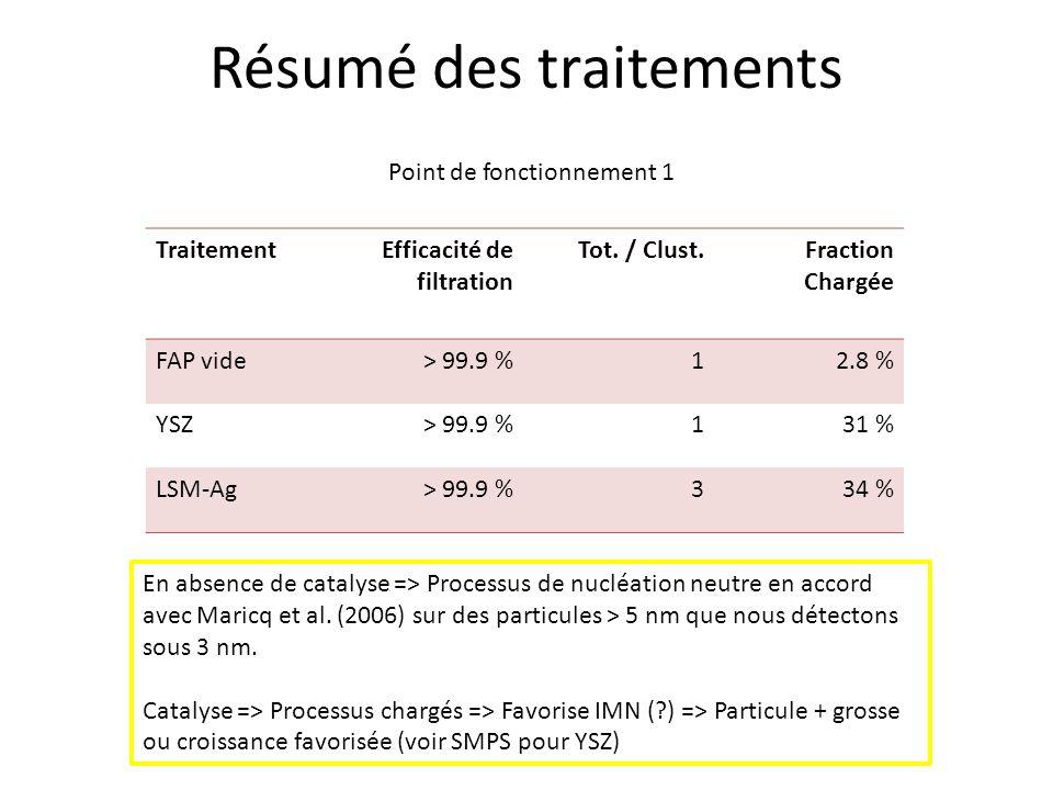 Résumé des traitements Point de fonctionnement 1 TraitementEfficacité de filtration Tot. / Clust.Fraction Chargée FAP vide> 99.9 %12.8 % YSZ> 99.9 %13