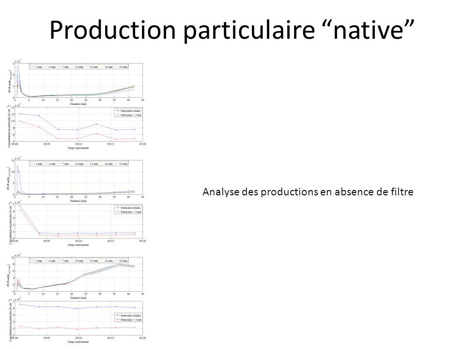 Production particulaire native Analyse des productions en absence de filtre