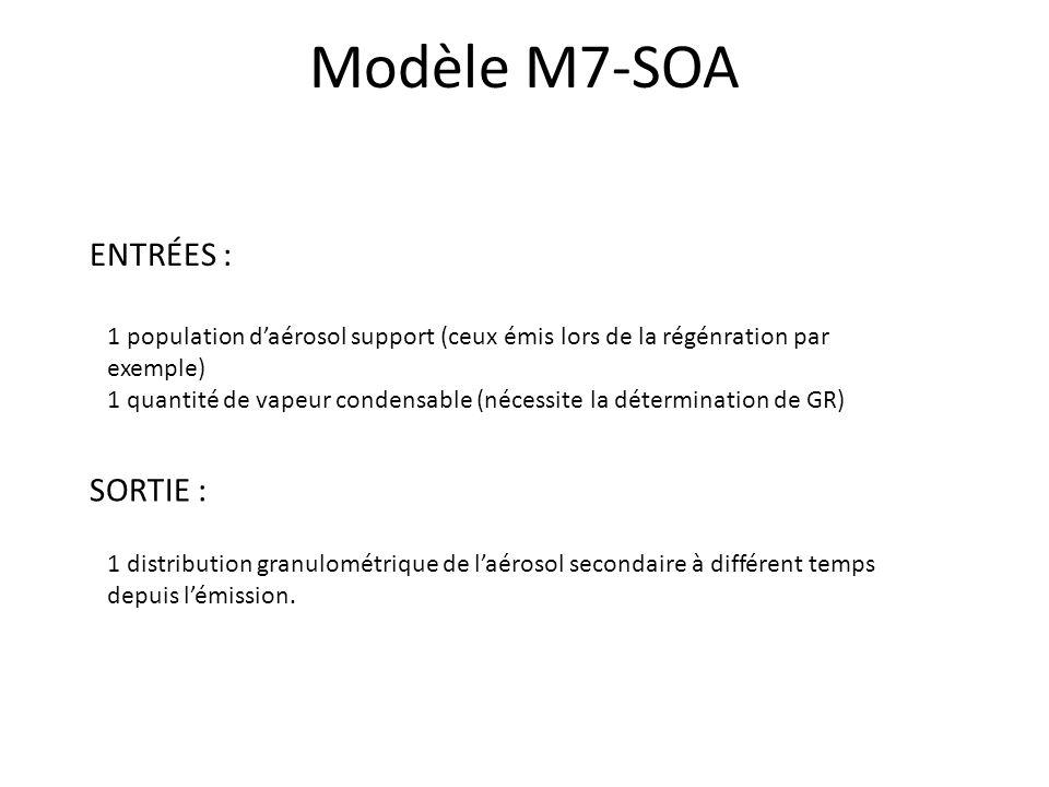 Modèle M7-SOA ENTRÉES : 1 population daérosol support (ceux émis lors de la régénration par exemple) 1 quantité de vapeur condensable (nécessite la dé