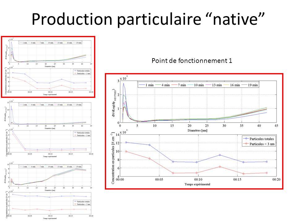 Production particulaire native Point de fonctionnement 1 - [Total] 7.7 x 10 8 #.cm -3 après stabilisation - [Clusters] 4.8 x 10 8 #.cm -3 après stabilisation