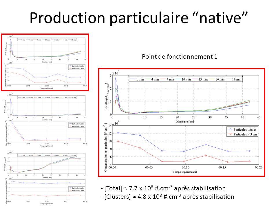 Cas du FAP catalysé (LSM-Ag) Point de fonctionnement 1 1- Efficacité du filtre en mode filtration [Total] 1.8 x 10 5 #.cm -3 (moyenne) [Clusters] 1.8 x 10 5 #.cm -3 (moyenne) 2- Efficacité du filtre en mode régénération Pic de production [Total] 3.2 x 10 5 #.cm -3 (moyenne) [Clusters] 1.1 10 5 #.cm -3 (moyenne) 3- Fraction chargée : 34 % Filtre moins efficace que FAP vide.
