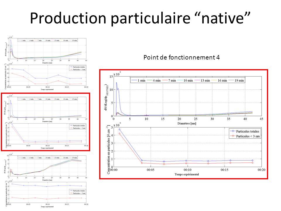 Production particulaire native Point de fonctionnement 4 - [Total] 7.7 x 10 8 #.cm -3 après stabilisation - [Clusters] 4.6 x 10 8 #.cm -3 après stabilisation