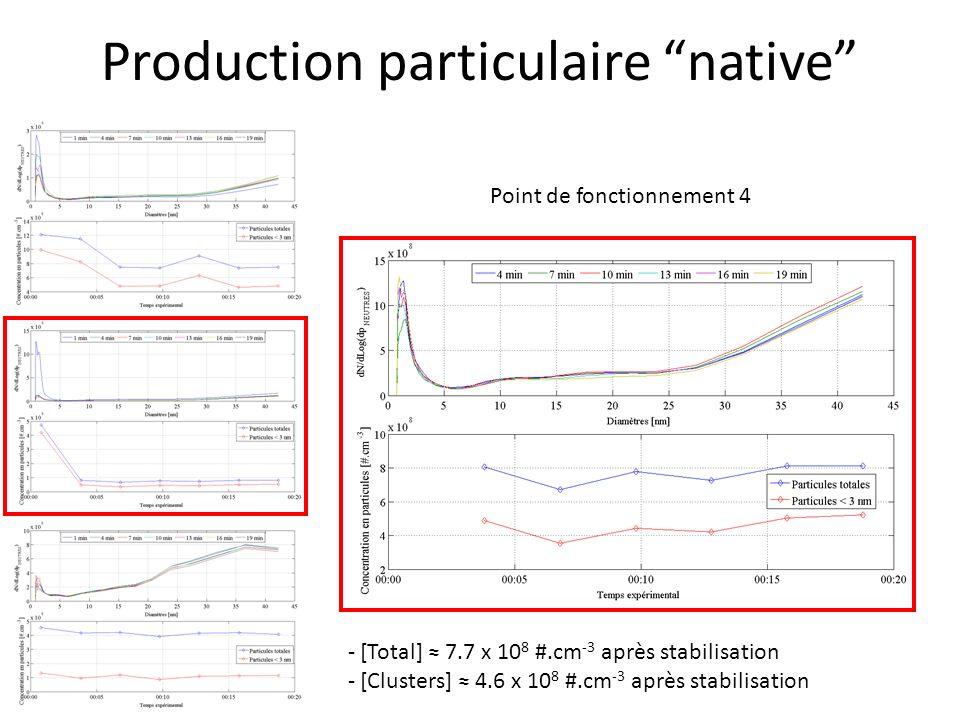 Production particulaire native Point de fonctionnement 4 - [Total] 7.7 x 10 8 #.cm -3 après stabilisation - [Clusters] 4.6 x 10 8 #.cm -3 après stabil