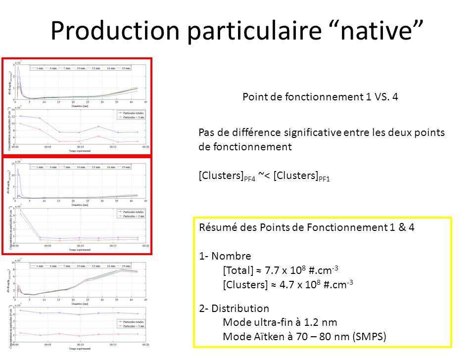 Production particulaire native Point de fonctionnement 8 - [Total] 4 x 10 8 #.cm -3 après stabilisation - [Clusters] 1 x 10 8 #.cm -3 après stabilisation