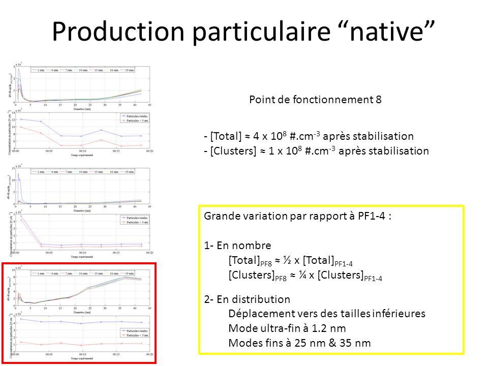 Production particulaire native Point de fonctionnement 8 Grande variation par rapport à PF1-4 : 1- En nombre [Total] PF8 ½ x [Total] PF1-4 [Clusters]