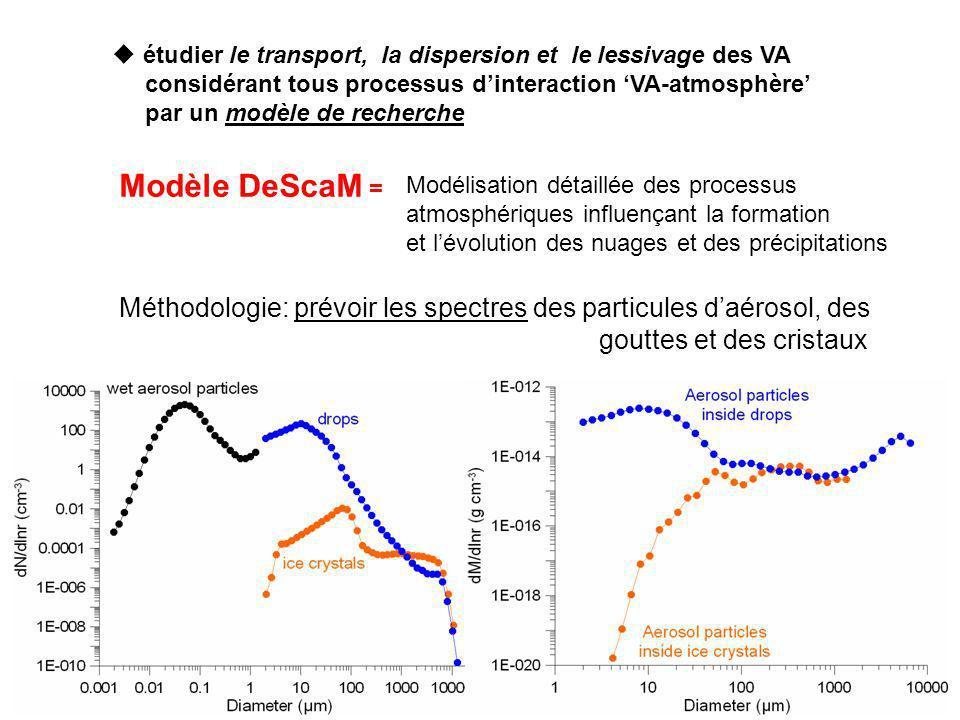 étudier le transport, la dispersion et le lessivage des VA considérant tous processus dinteraction VA-atmosphère par un modèle de recherche Modèle DeS