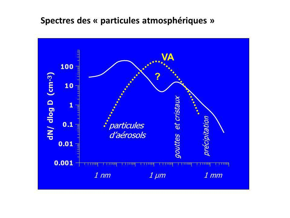 particules daérosols gouttes et cristaux précipitation 1 nm 1 µm 1 mm VA ? Spectres des « particules atmosphériques »