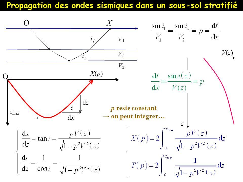 V(z)V(z) z Propagation des ondes sismiques dans un sous-sol stratifié V1V1 V2V2 V3V3 O X z max X(p)X(p) O i dxdx dzdz p reste constant on peut intégre